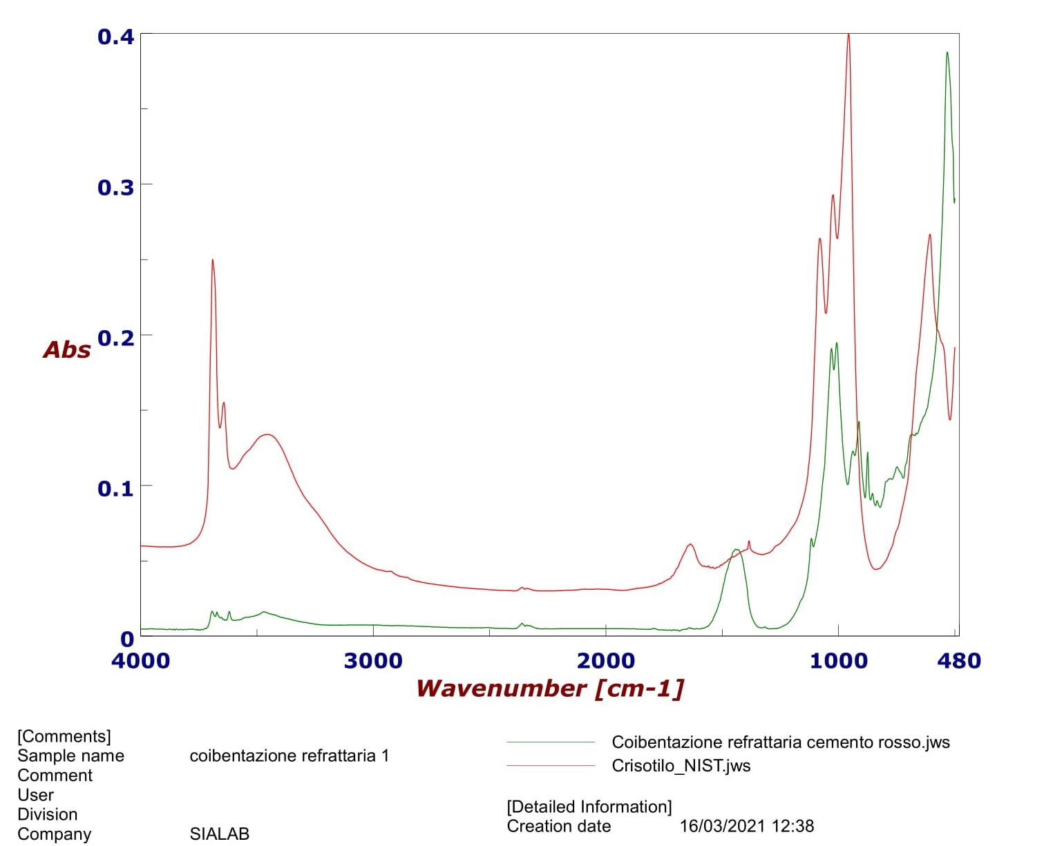 analisi amianto in Campania e in Puglia
